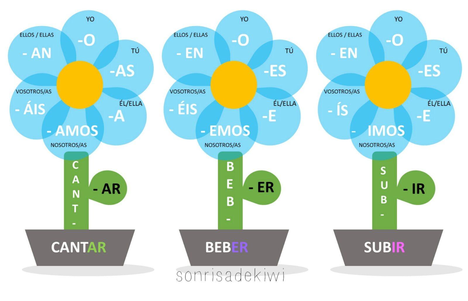 flores conjugadoras conjugar en clase de ELE Spanish Grammar MFL Spanish GCSE
