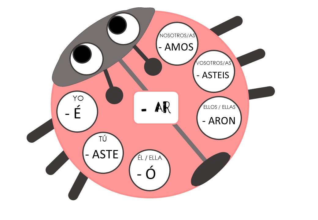 Conjugar en clase de español ideas actividades