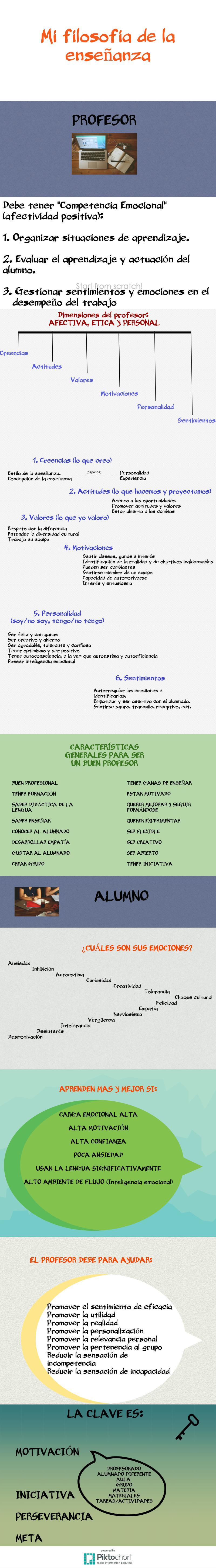 Filosofía de enseñanza profe de español. #spanishteacher