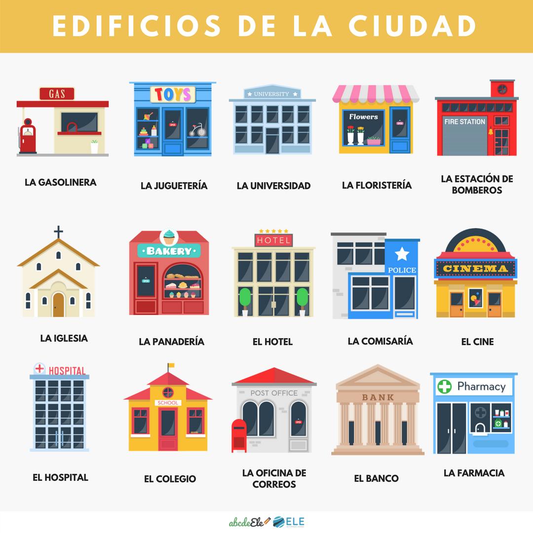 Pósteres vocabulario clase de ELE. Vocabulario la ciudad clase de ELE. Spanish town vocabulary.