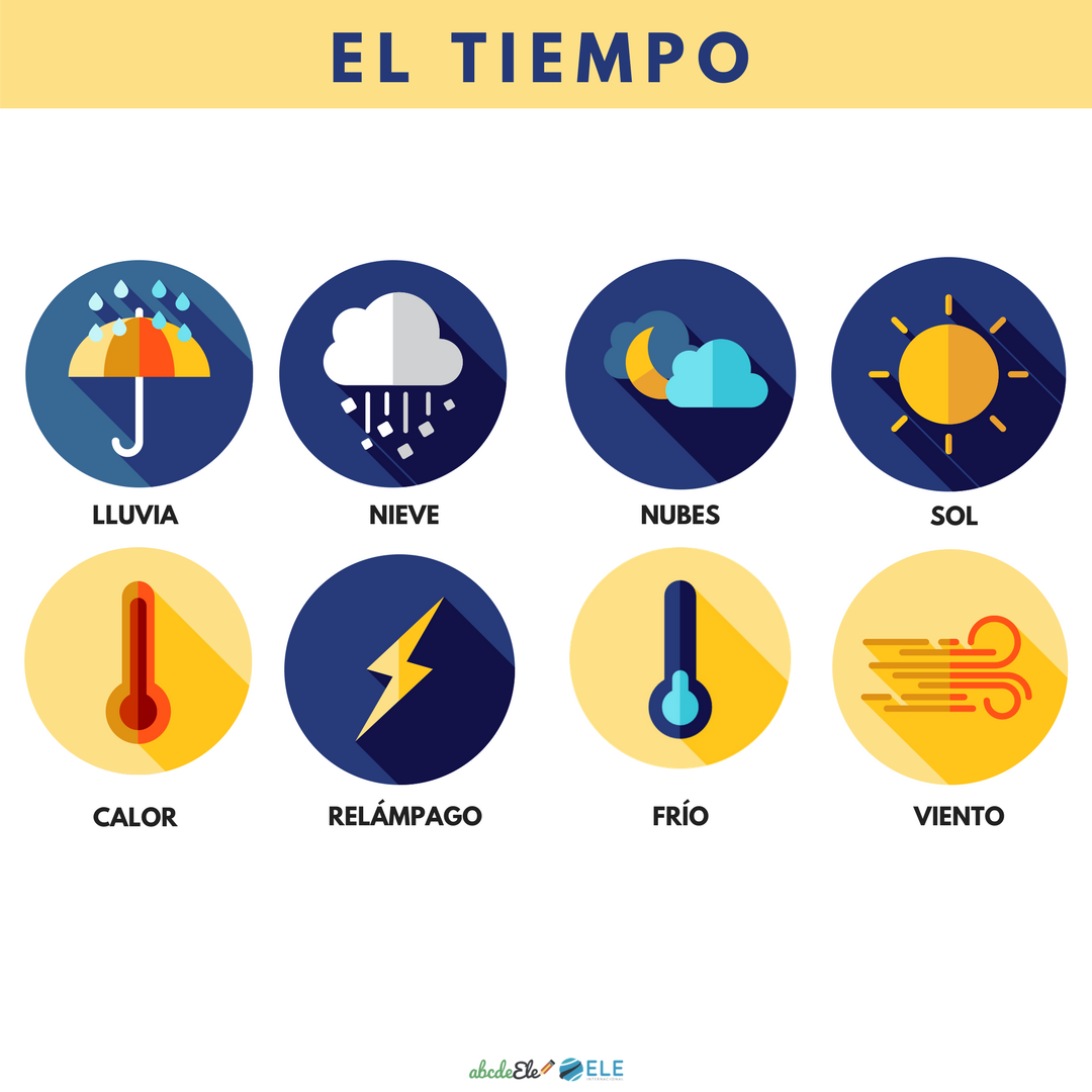 Pósteres vocabulario clase de ELE. Vocabulario el tiempo clase de ELE. Spanish weather vocabulary.