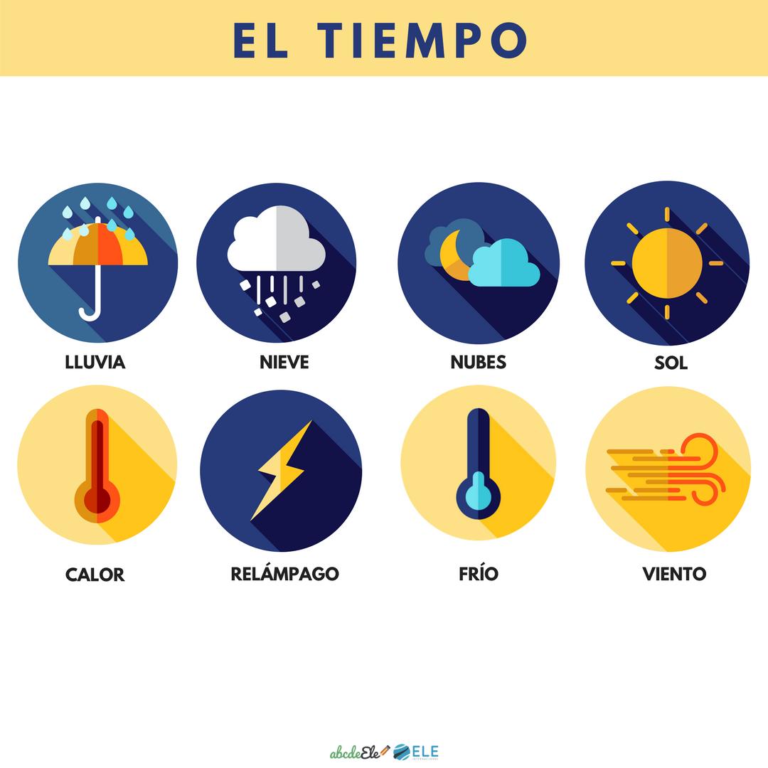 Pósteres vocabulario clase de ELE. Vocabulario el tiempo clase de ELE. Spanish weather vocabulary.