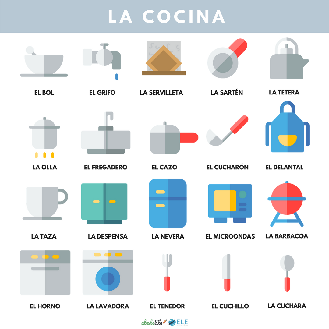 Pósteres vocabulario clase de ELE. Vocabulario la cocina clase de ELE. Spanish kitchen vocabulary. #spanishteacher #profedeele