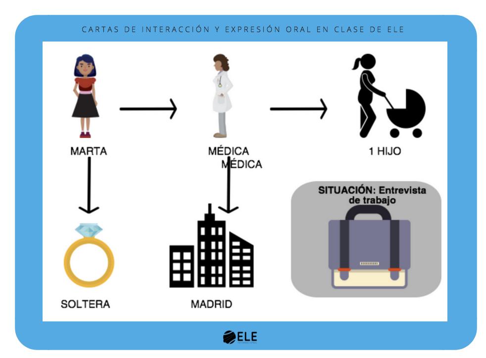 Actividades para mejorar la expresión oral en clase de español