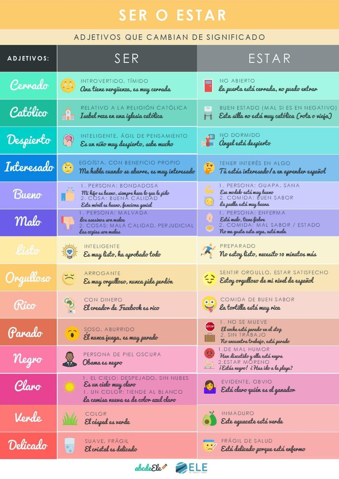 Adjetivos Que Cambian De Significado Con Ser Y Estar Material Completo Eleinternacional